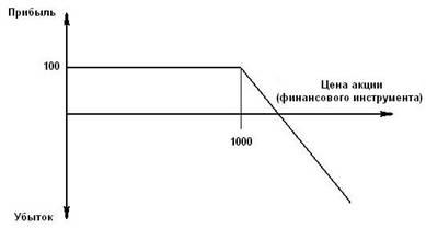 Понятие ценная бумага как финансовый инструмент 57