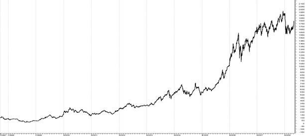 график сводный индекс цен: